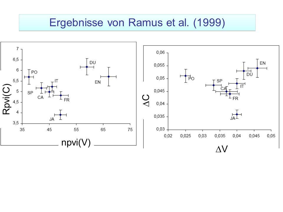V C npvi(V) Rpvi(C) Ergebnisse von Ramus et al. (1999)
