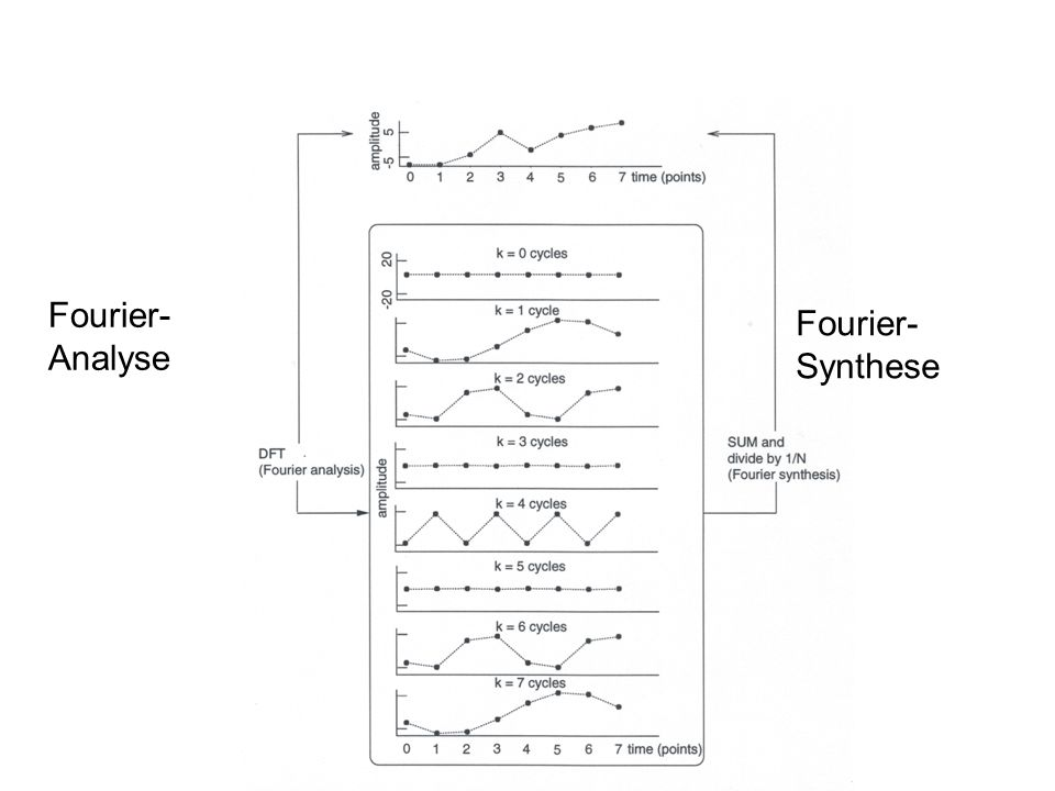 Fourier- Analyse Fourier- Synthese