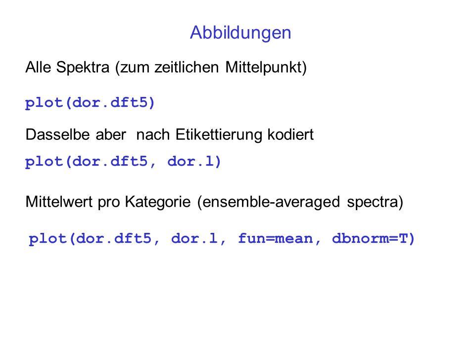 Abbildungen Alle Spektra (zum zeitlichen Mittelpunkt) Dasselbe aber nach Etikettierung kodiert Mittelwert pro Kategorie (ensemble-averaged spectra) pl
