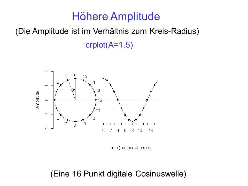 crplot(A=1.5) Höhere Amplitude (Die Amplitude ist im Verhältnis zum Kreis-Radius) (Eine 16 Punkt digitale Cosinuswelle)