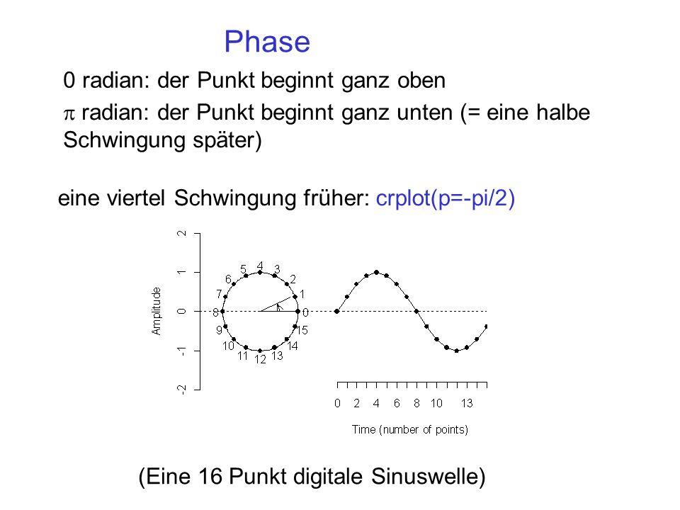 Phase 0 radian: der Punkt beginnt ganz oben eine viertel Schwingung früher: crplot(p=-pi/2) radian: der Punkt beginnt ganz unten (= eine halbe Schwing