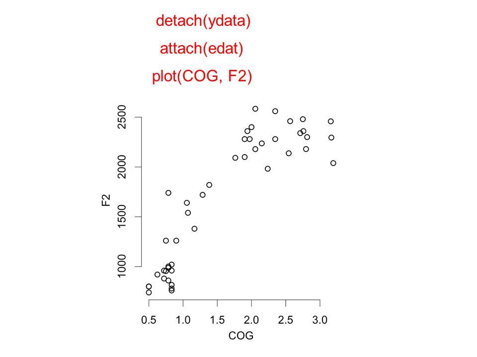detach(ydata) attach(edat) plot(COG, F2)
