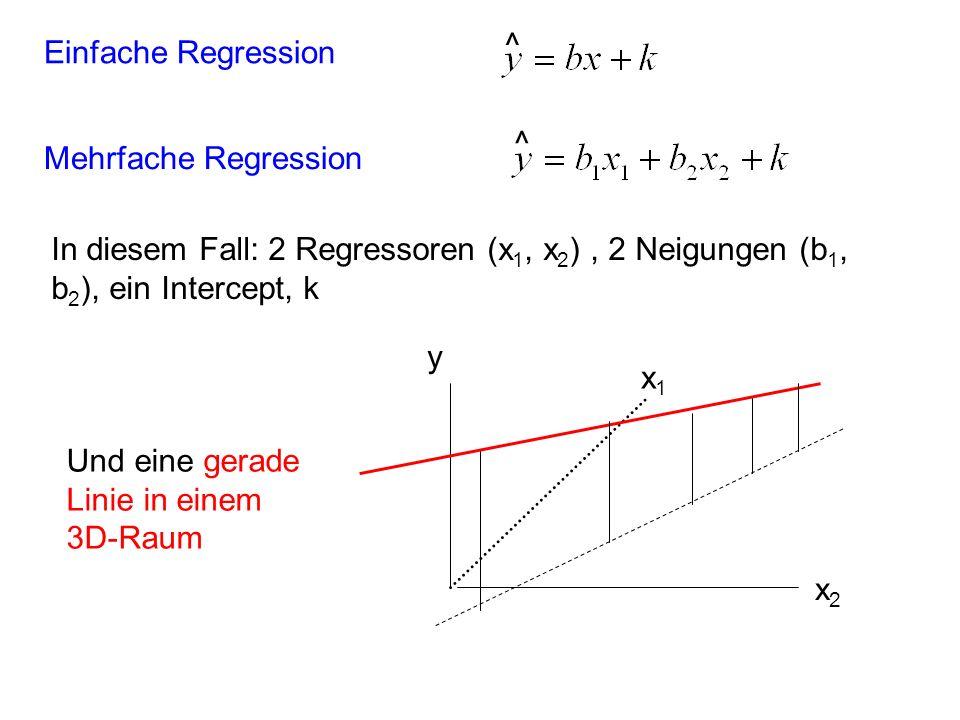 Mehrfache Regression ^ Einfache Regression ^ x1x1 x2x2 y Und eine gerade Linie in einem 3D-Raum In diesem Fall: 2 Regressoren (x 1, x 2 ), 2 Neigungen