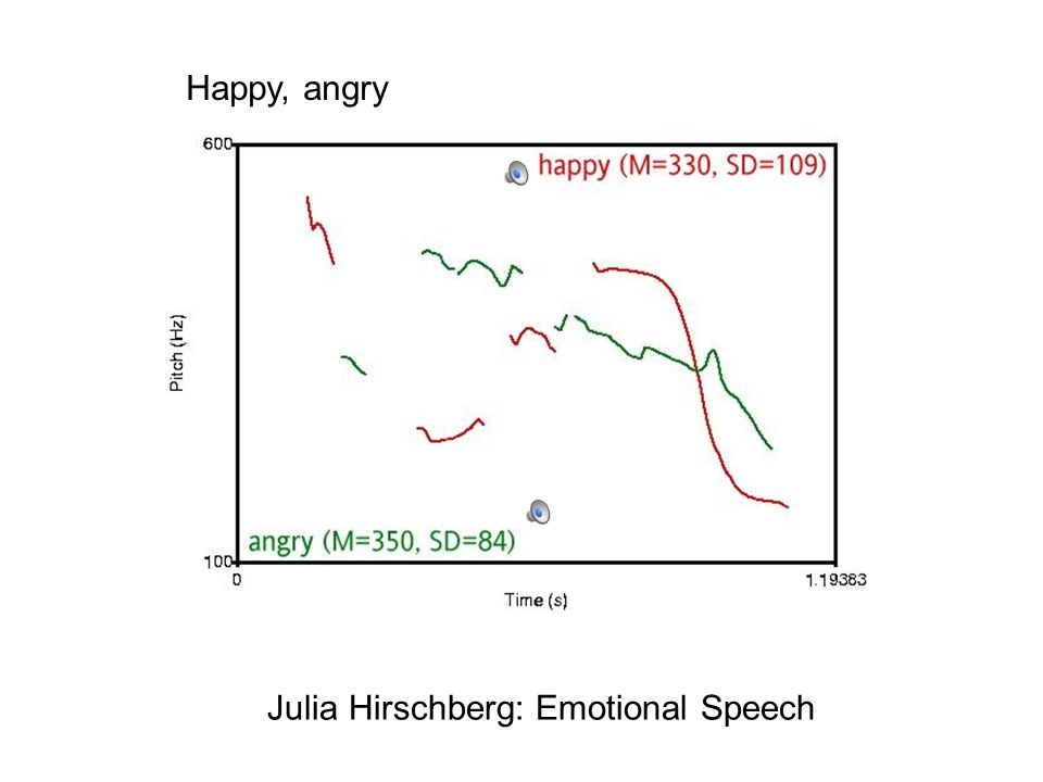 Happy, Sad Julia Hirschberg: Emotional Speech