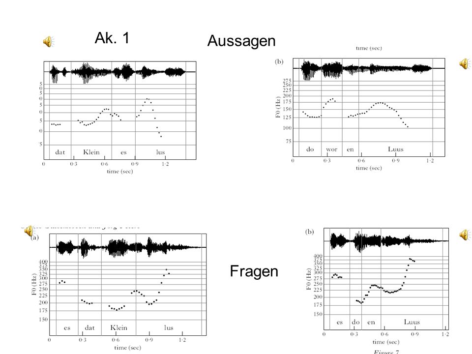 Hypothese I: Dauer ist phonologisch würde einen dreifachen Dauerkontrast bedeuten. /Ret/ reiten /Reet/ lesen /Reeet/ Sprache Akzent 1Akzent 2 Was spri