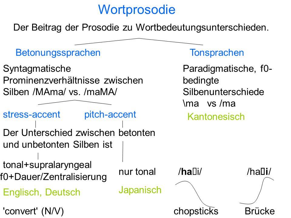'Schärfung' in Köln-Deutsch Theorie und Beispiele aus: Gussenhoven, C. & Peters, J. (2004) A tonal analysis of Cologne Schärfung. Phonology, 21, 251-2