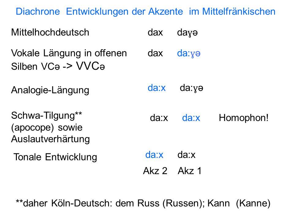 / ʃ / = Standard-deutsch [ç] daher / ɛʃ / 'echt' oder 'Esche' /ts ɪ k/ = Zeit /li:g ə / = 'leiden' /k, g/ entwickelten sich in KD aus /t, d/ und einer