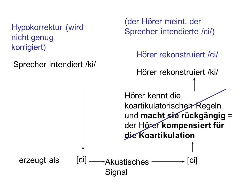 Sprecher intendiert /ki/ [ci] erzeugt als Hörer kennt die koartikulatorischen Regeln und macht sie rückgängig = der Hörer kompensiert für die Koartiku
