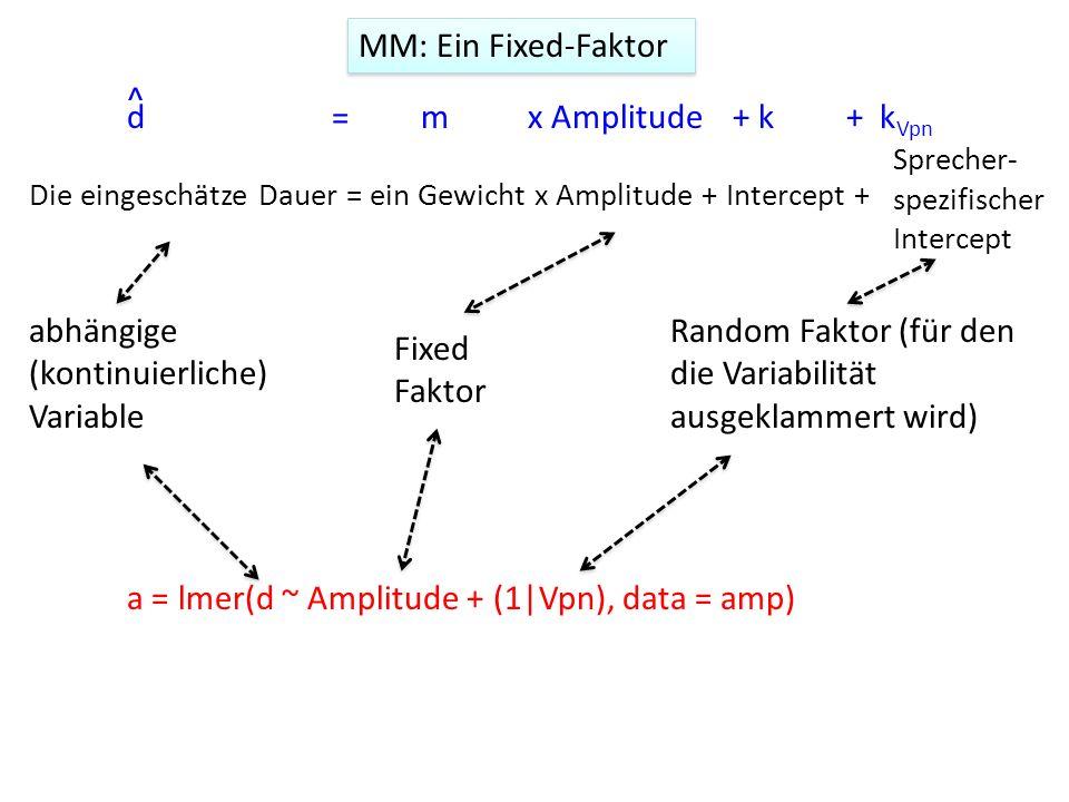 Die eingeschätze Dauer = ein Gewicht x Amplitude + Intercept + Sprecher- spezifischer Intercept a = lmer(d ~ Amplitude + (1|Vpn), data = amp) abhängig