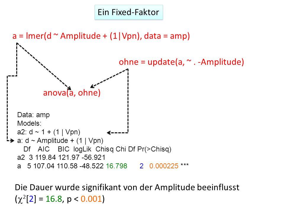 Data: amp Models: a2: d ~ 1 + (1 | Vpn) a: d ~ Amplitude + (1 | Vpn) Df AIC BIC logLik Chisq Chi Df Pr(>Chisq) a2 3 119.84 121.97 -56.921 a 5 107.04 1