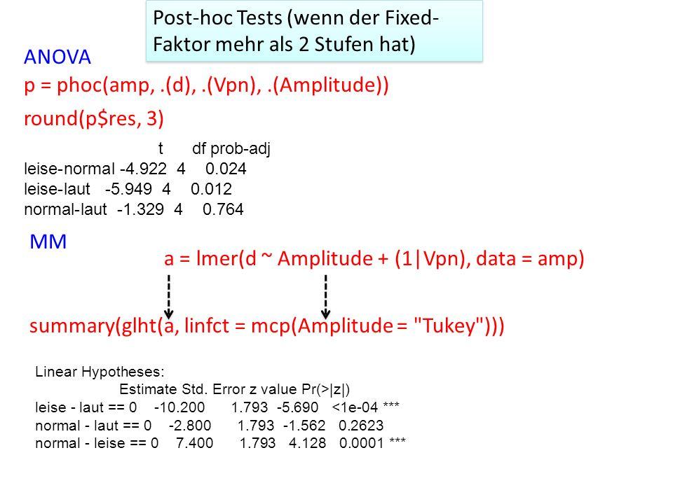 Post-hoc Tests (wenn der Fixed- Faktor mehr als 2 Stufen hat) ANOVA p = phoc(amp,.(d),.(Vpn),.(Amplitude)) round(p$res, 3) t df prob-adj leise-normal