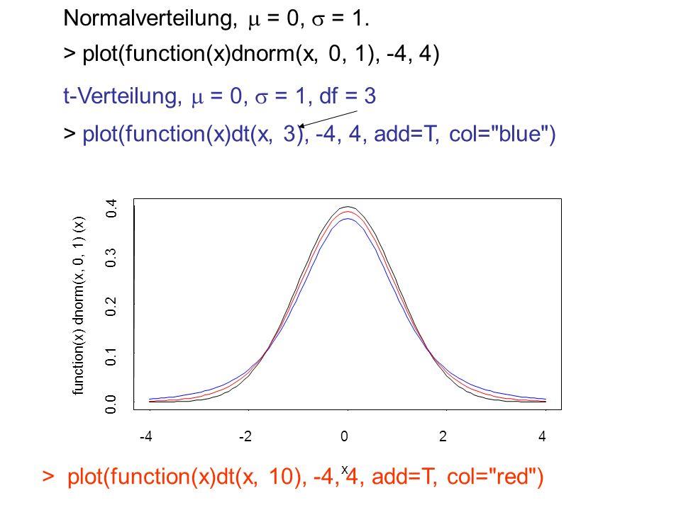 Normalverteilung, = 0, = 1. > plot(function(x)dt(x, 10), -4, 4, add=T, col=