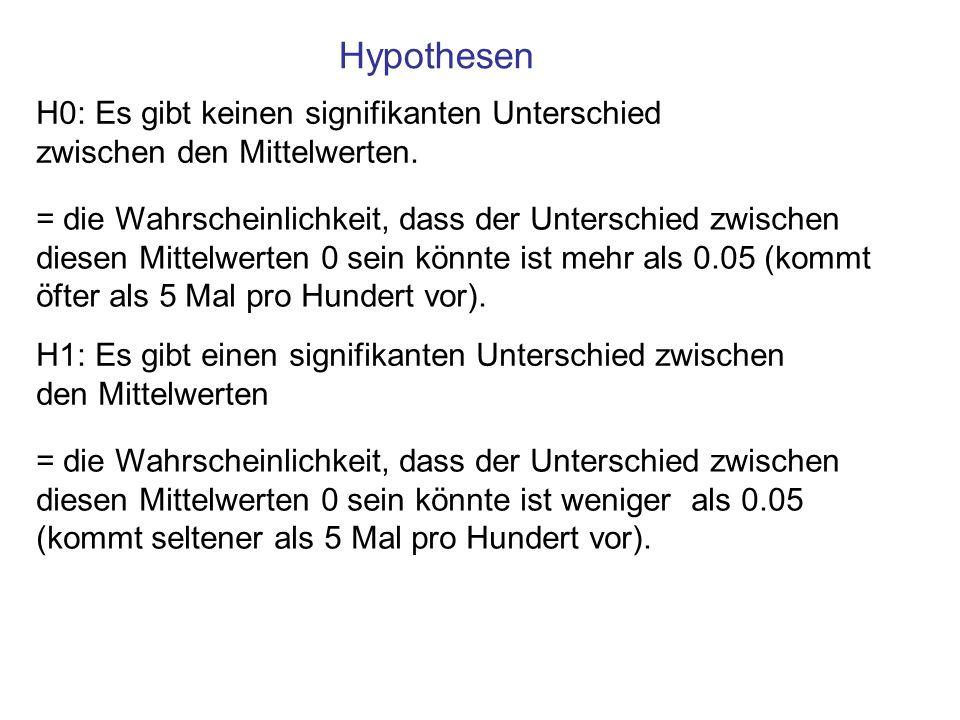 H0: Es gibt keinen signifikanten Unterschied zwischen den Mittelwerten. = die Wahrscheinlichkeit, dass der Unterschied zwischen diesen Mittelwerten 0