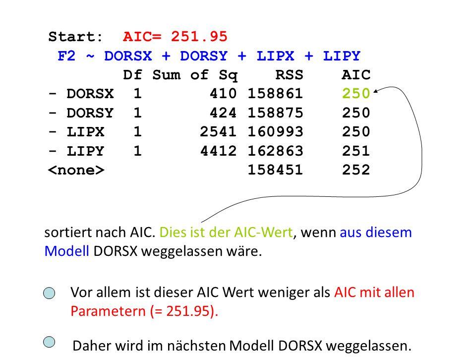 Step: AIC= 250.02 F2 ~ LIPX + LIPY + DORSY Df Sum of Sq RSS AIC - DORSY 1 1311 160172 248 - LIPY 1 4241 163102 249 158861 250 - LIPX 1 16377 175238 251 AIC ist am kleinsten, wenn aus diesem Modell DORSY weggelassen wird.
