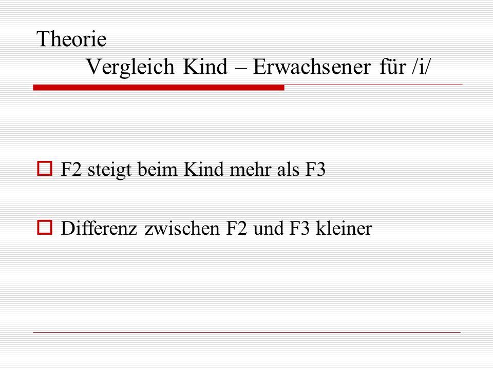 Theorie Vergleich Kind – Erwachsener für /i/ F2 steigt beim Kind mehr als F3 Differenz zwischen F2 und F3 kleiner