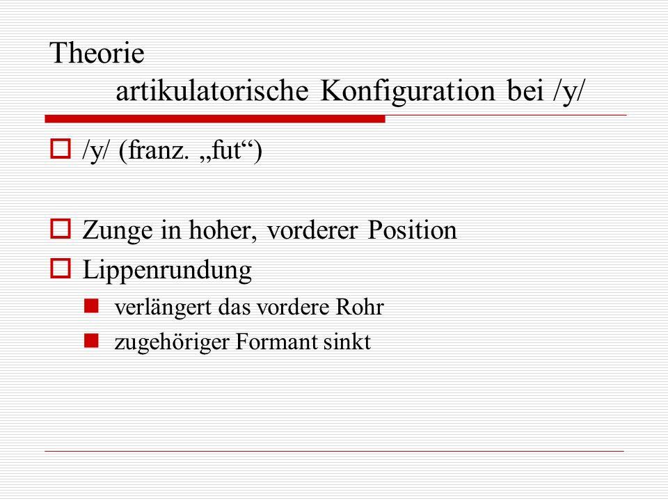 Theorie artikulatorische Konfiguration bei /y/ /y/ (franz. fut) Zunge in hoher, vorderer Position Lippenrundung verlängert das vordere Rohr zugehörige