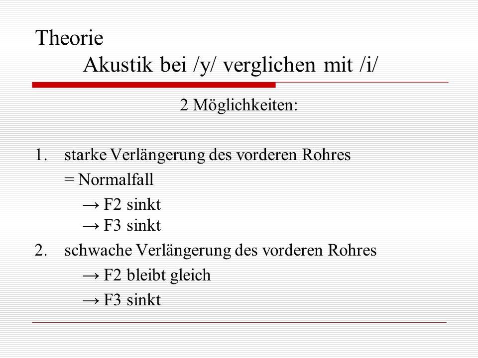 Theorie Akustik bei /y/ verglichen mit /i/ 2 Möglichkeiten: 1.starke Verlängerung des vorderen Rohres = Normalfall F2 sinkt F3 sinkt 2.schwache Verlän