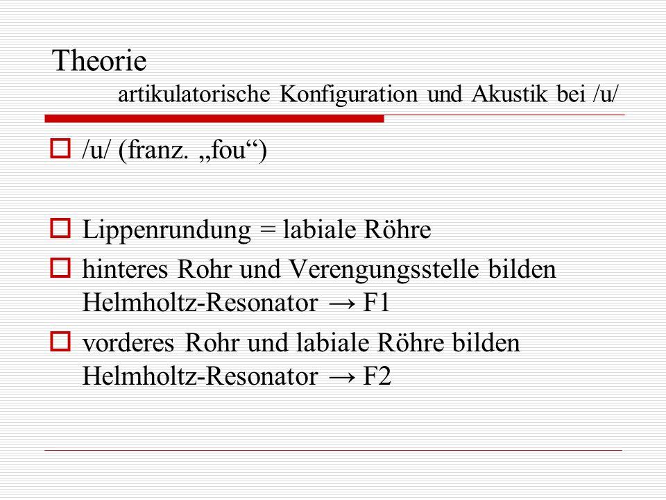 Theorie artikulatorische Konfiguration und Akustik bei /u/ /u/ (franz. fou) Lippenrundung = labiale Röhre hinteres Rohr und Verengungsstelle bilden He