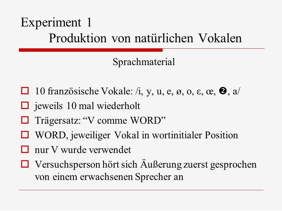 Experiment 1 Produktion von natürlichen Vokalen Sprachmaterial 10 französische Vokale: /i, y, u, e, ø, o, ε, œ,, a/ jeweils 10 mal wiederholt Trägersa
