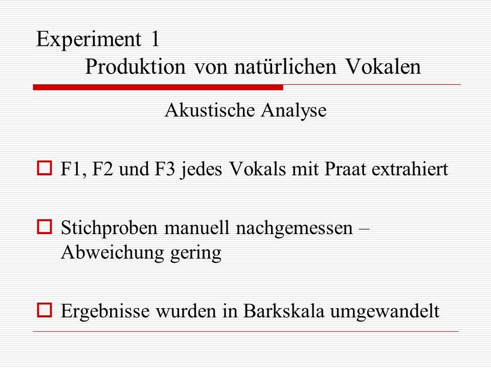 Experiment 1 Produktion von natürlichen Vokalen Akustische Analyse F1, F2 und F3 jedes Vokals mit Praat extrahiert Stichproben manuell nachgemessen –
