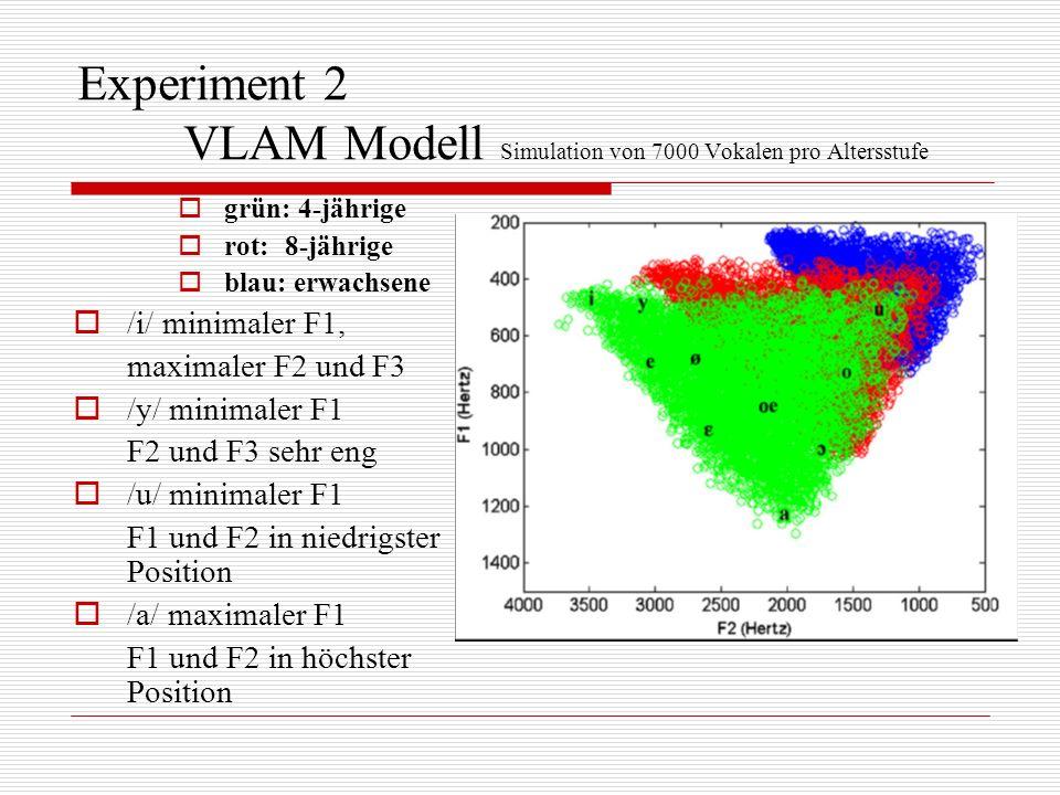 Experiment 2 VLAM Modell Simulation von 7000 Vokalen pro Altersstufe grün: 4-jährige rot: 8-jährige blau: erwachsene /i/ minimaler F1, maximaler F2 un