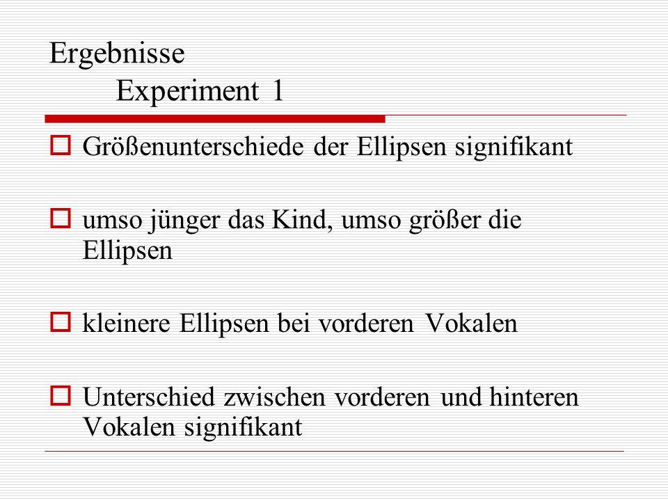 Größenunterschiede der Ellipsen signifikant umso jünger das Kind, umso größer die Ellipsen kleinere Ellipsen bei vorderen Vokalen Unterschied zwischen