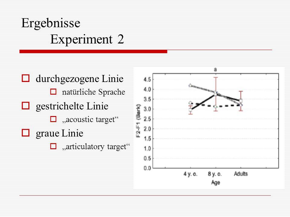 Ergebnisse Experiment 2 durchgezogene Linie natürliche Sprache gestrichelte Linie acoustic target graue Linie articulatory target