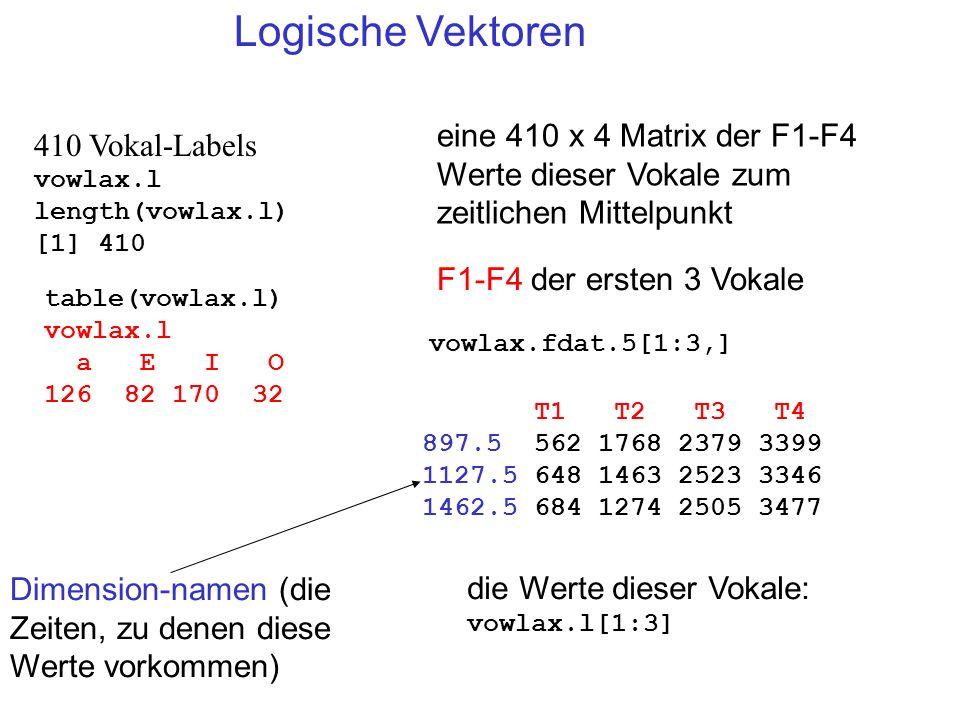 Logische Vektoren 410 Vokal-Labels vowlax.l length(vowlax.l) [1] 410 table(vowlax.l) vowlax.l a E I O 126 82 170 32 vowlax.fdat.5[1:3,] eine 410 x 4 M