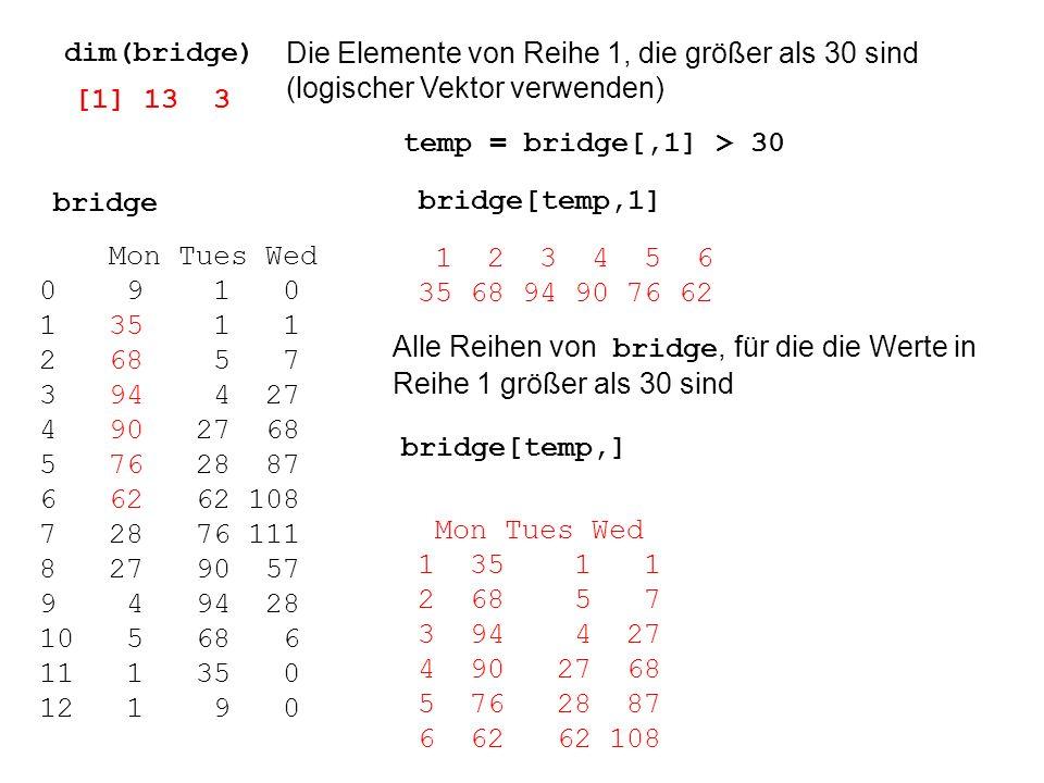 Die Elemente von Reihe 1, die größer als 30 sind (logischer Vektor verwenden) temp = bridge[,1] > 30 bridge[temp,1] 1 2 3 4 5 6 35 68 94 90 76 62 Alle