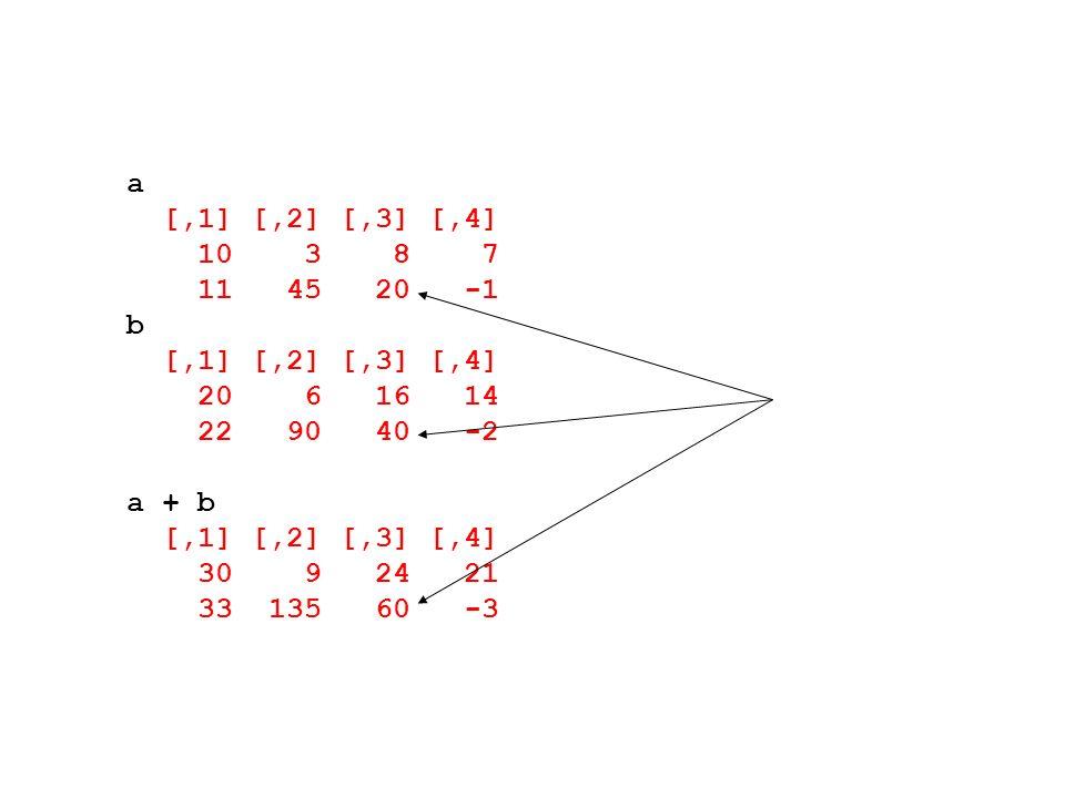 a [,1] [,2] [,3] [,4] 10 3 8 7 11 45 20 -1 b [,1] [,2] [,3] [,4] 20 6 16 14 22 90 40 -2 a + b [,1] [,2] [,3] [,4] 30 9 24 21 33 135 60 -3