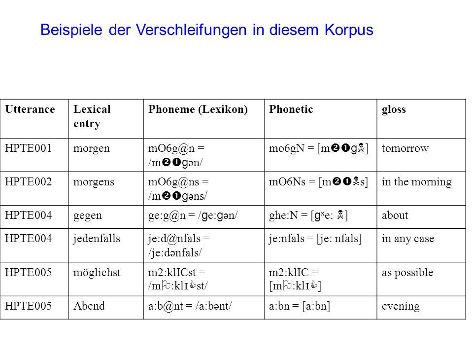 UtteranceLexical entry Phoneme (Lexikon)Phoneticgloss HPTE001morgenmO6g@n = /m g ən/ mo6gN = [m g ] tomorrow HPTE002morgensmO6g@ns = /m g əns/ mO6Ns =
