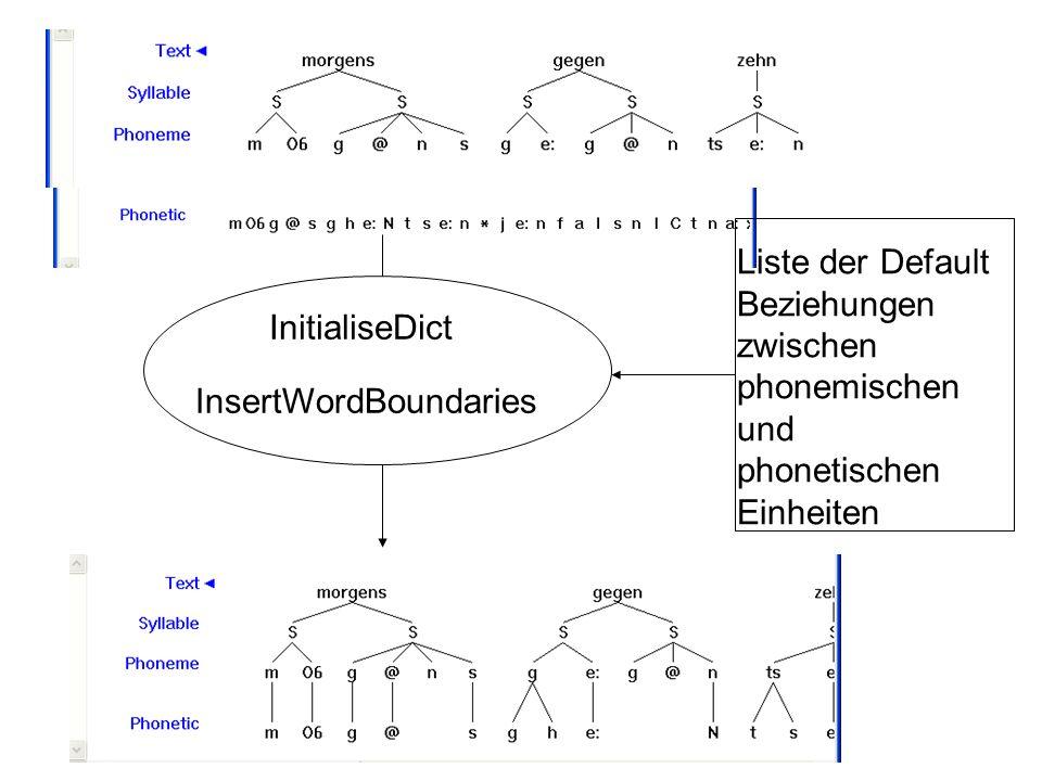 InsertWordBoundaries Liste der Default Beziehungen zwischen phonemischen und phonetischen Einheiten InitialiseDict