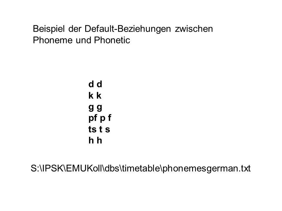 Beispiel der Default-Beziehungen zwischen Phoneme und Phonetic d k g pf p f ts t s h S:\IPSK\EMUKoll\dbs\timetable\phonemesgerman.txt