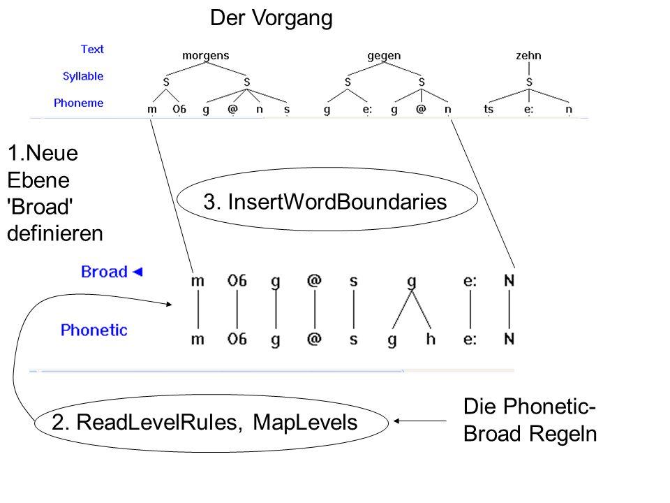 Der Vorgang 3. InsertWordBoundaries 1.Neue Ebene 'Broad' definieren 2. ReadLevelRules, MapLevels Die Phonetic- Broad Regeln