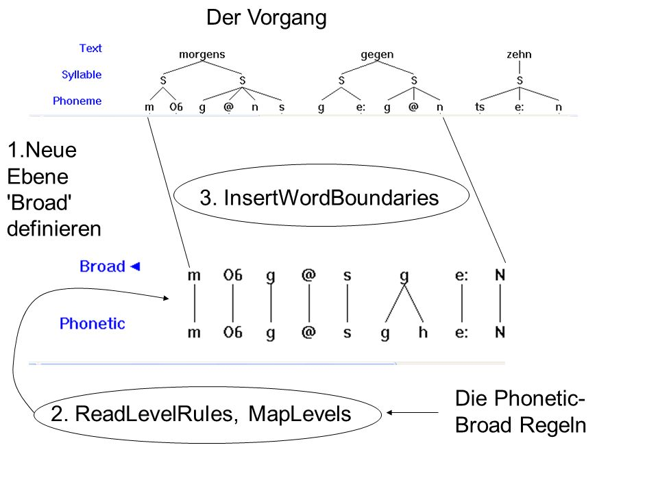 Der Vorgang 3.InsertWordBoundaries 1.Neue Ebene Broad definieren 2.