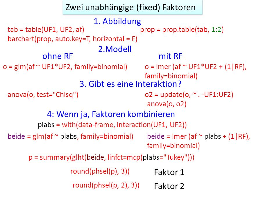 Zwei unabhängige (fixed) Faktoren o = glm(af ~ UF1*UF2, family=binomial)o = lmer (af ~ UF1*UF2 + (1|RF), family=binomial) 1.