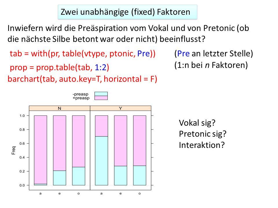 Zwei unabhängige (fixed) Faktoren Inwiefern wird die Preäspiration vom Vokal und von Pretonic (ob die nächste Silbe betont war oder nicht) beeinflusst.