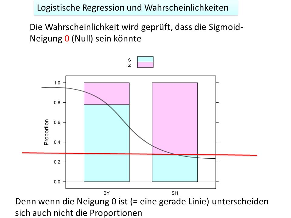 Logistische Regression und Wahrscheinlichkeiten Die Wahrscheinlichkeit wird geprüft, dass die Sigmoid- Neigung 0 (Null) sein könnte Denn wenn die Neigung 0 ist (= eine gerade Linie) unterscheiden sich auch nicht die Proportionen