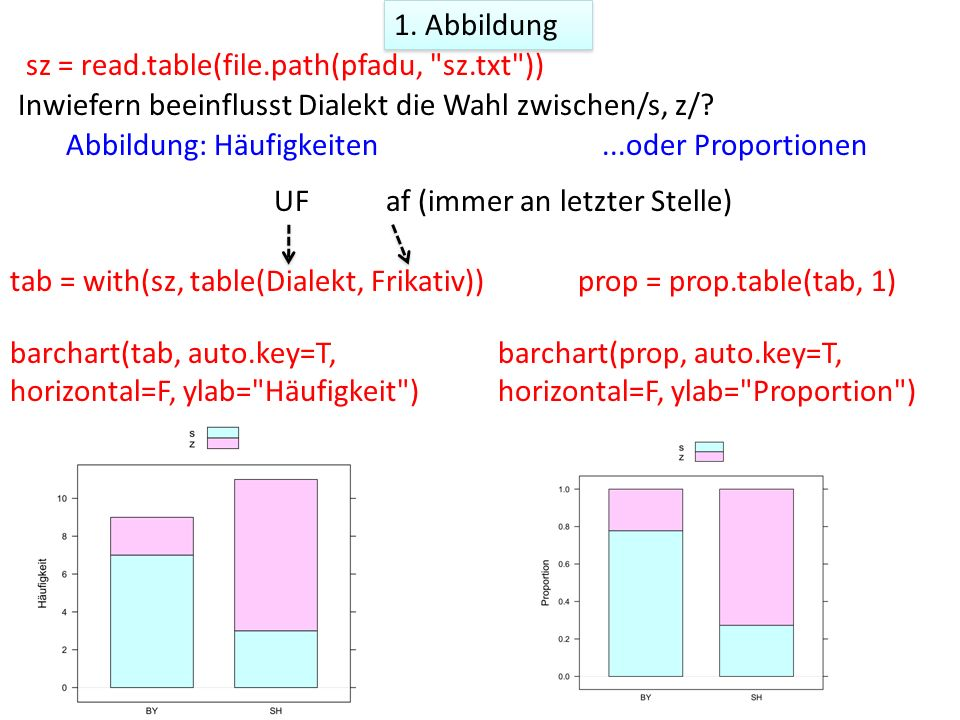1. Abbildung sz = read.table(file.path(pfadu,