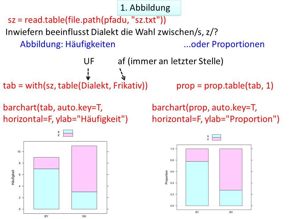 2.Test: hat UF (Dialekt) einen Einfluss auf die Proportionen.