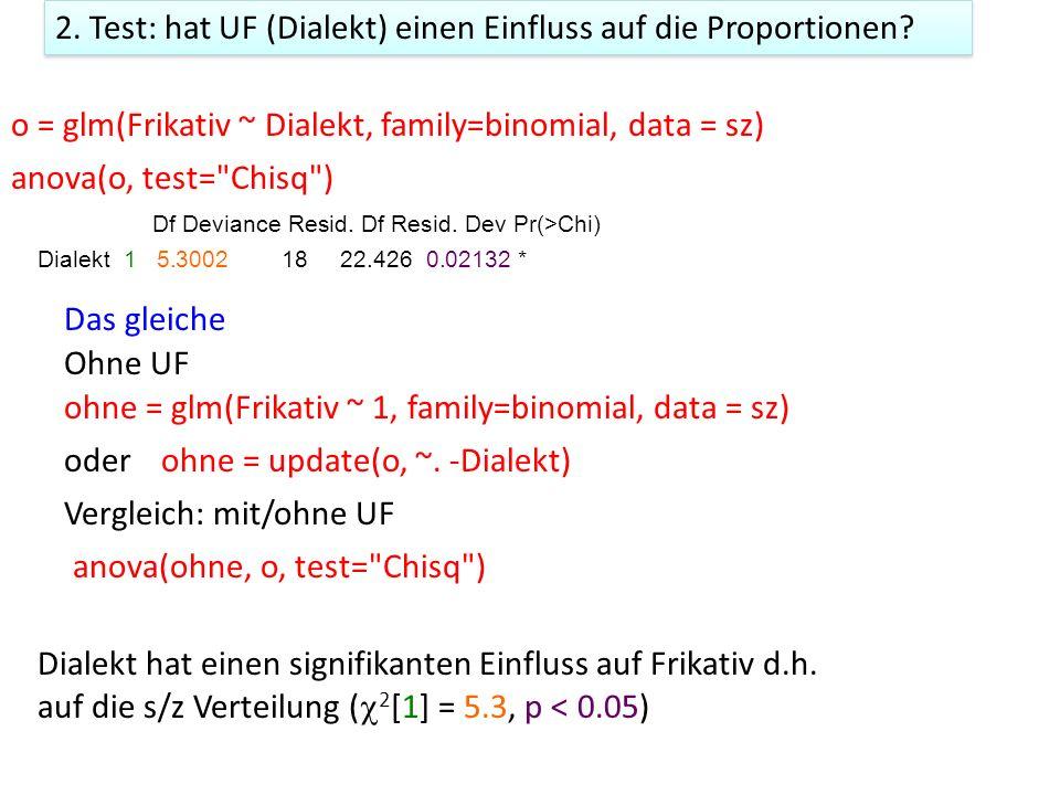 2. Test: hat UF (Dialekt) einen Einfluss auf die Proportionen? o = glm(Frikativ ~ Dialekt, family=binomial, data = sz) anova(o, test=