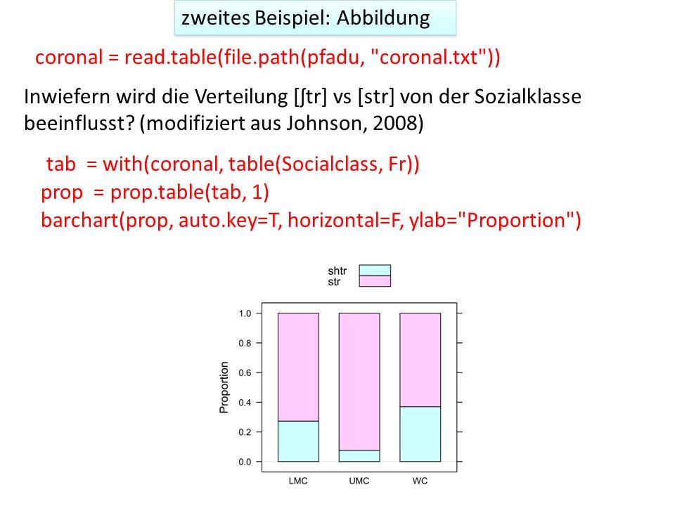 Test Post-hoc Test (da UF mehr als 2 Stufen hat) o = glm(Fr ~ Socialclass, family = binomial, data = coronal) anova(o, test= Chisq ) Socialclass 2 21.338 237 241.79 2.326e-05 *** Df Deviance Resid.