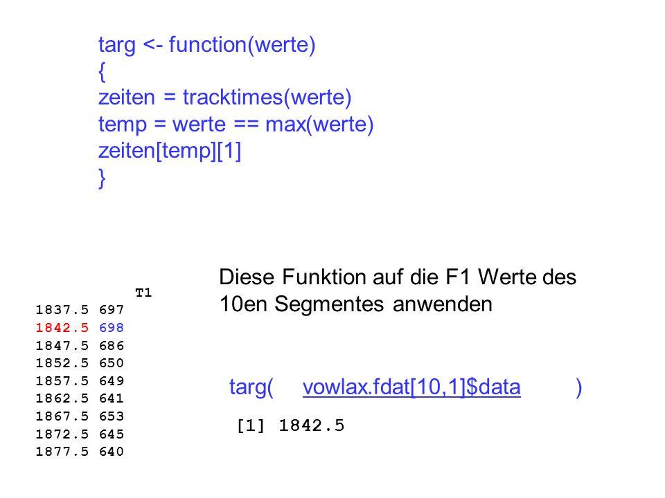 targ <- function(werte) { zeiten = tracktimes(werte) temp = werte == max(werte) zeiten[temp][1] } Diese Funktion auf die F1 Werte des 10en Segmentes anwenden T1 1837.5 697 1842.5 698 1847.5 686 1852.5 650 1857.5 649 1862.5 641 1867.5 653 1872.5 645 1877.5 640 targ( ) [1] 1842.5 vowlax.fdat[10,1]$data