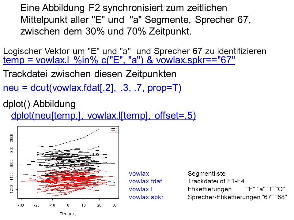 Eine Abbildung F2 synchronisiert zum zeitlichen Mittelpunkt aller