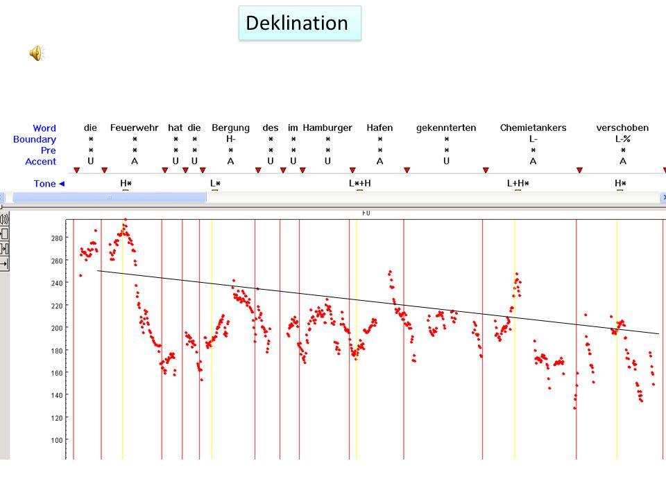 Deklination Collier et al (1975), JASA: eine physiologische Erklärung – wegen der Senkung des subglottalen Luftdrucks allmähliche Senkung von f0 und g