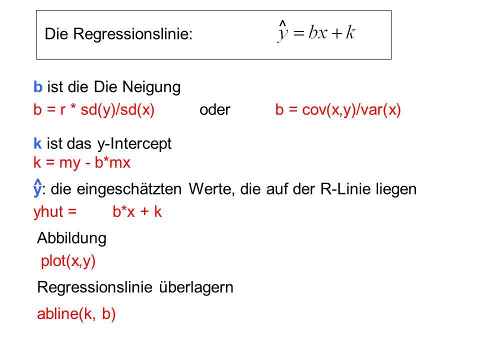 k = my - b*mx b ist die Die Neigung y: die eingeschätzten Werte, die auf der R-Linie liegen ^ k ist das y-Intercept yhut = Die Regressionslinie: ^ b =