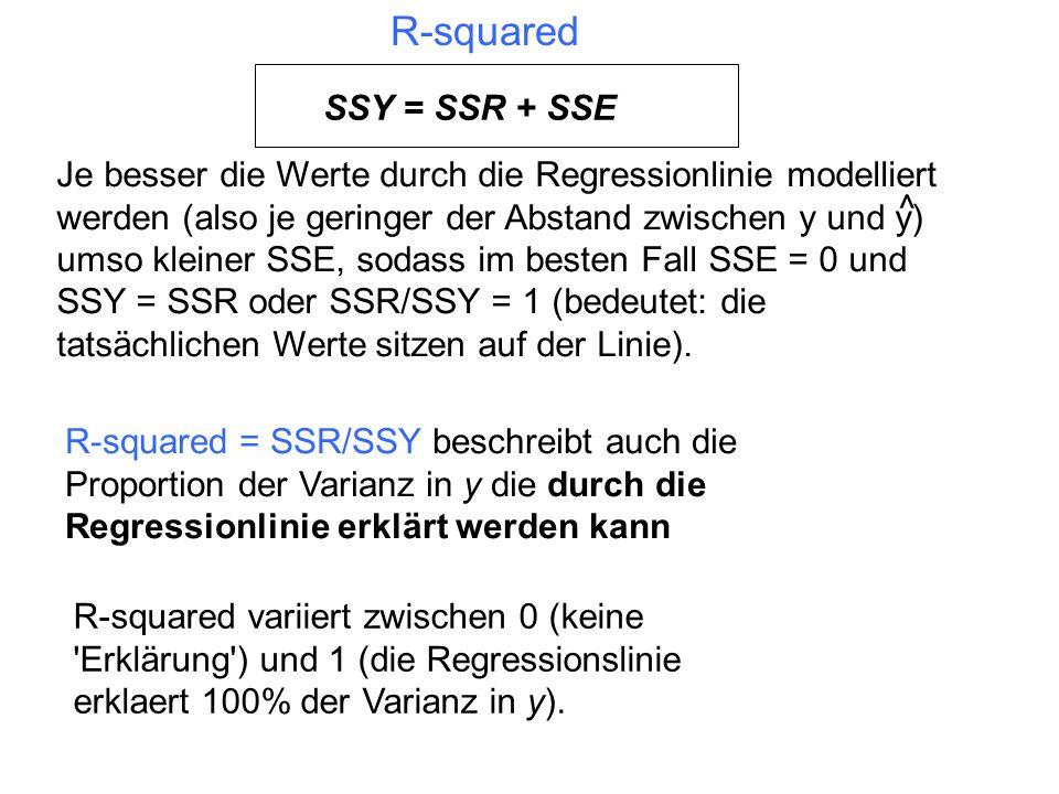 R-squared SSY = SSR + SSE R-squared = SSR/SSY beschreibt auch die Proportion der Varianz in y die durch die Regressionlinie erklärt werden kann R-squa