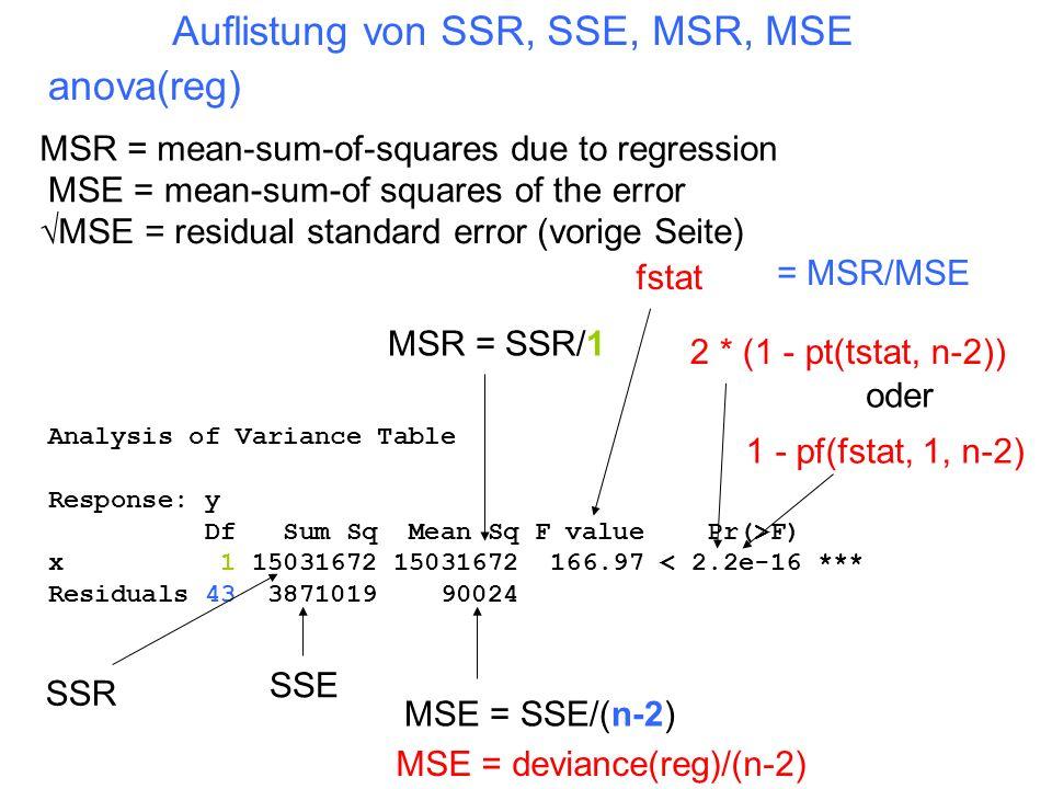 Auflistung von SSR, SSE, MSR, MSE anova(reg) Analysis of Variance Table Response: y Df Sum Sq Mean Sq F value Pr(>F) x 1 15031672 15031672 166.97 < 2.