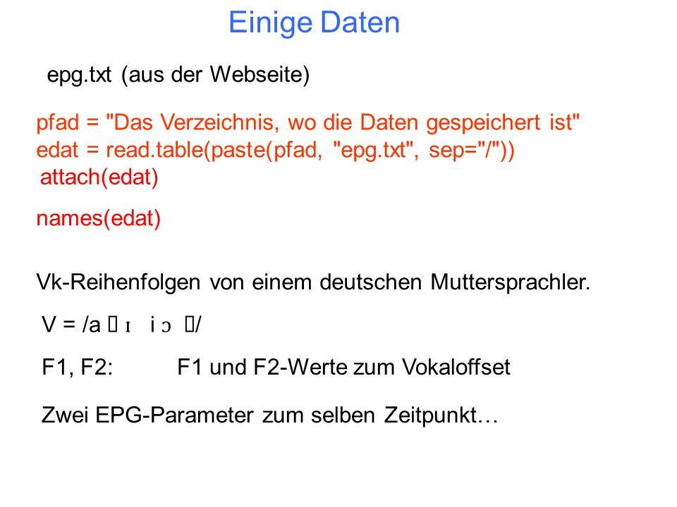 F1, F2:F1 und F2-Werte zum Vokaloffset Einige Daten Vk-Reihenfolgen von einem deutschen Muttersprachler. epg.txt (aus der Webseite) V = /a ɛ ɪ i ɔ ʊ /