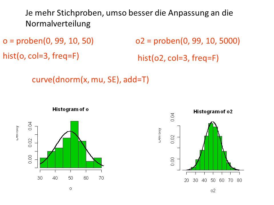 Je mehr Stichproben, umso besser die Anpassung an die Normalverteilung o = proben(0, 99, 10, 50) hist(o, col=3, freq=F) curve(dnorm(x, mu, SE), add=T)
